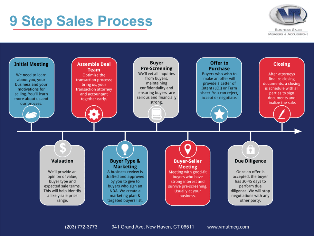 Seller Resources Guide Business Selling Process Guides And Resources