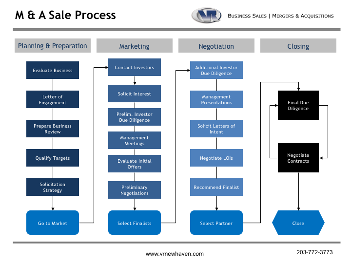 sale process flowchart zoray ayodhya co
