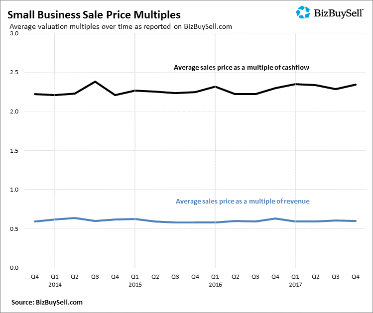 2017 Q4 Small Business Sale Price Multiples