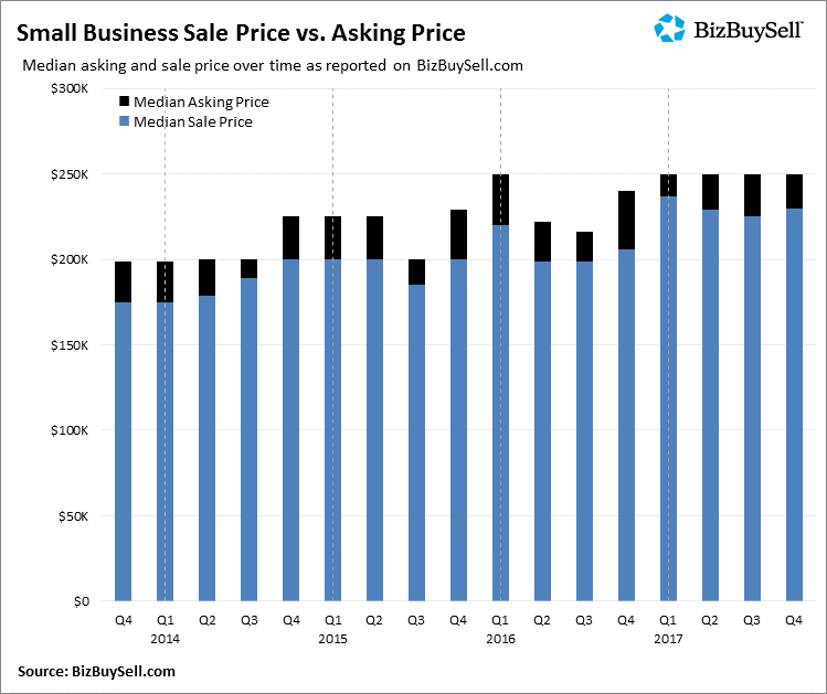 2017 Small Business Sales Price vs Asking Price